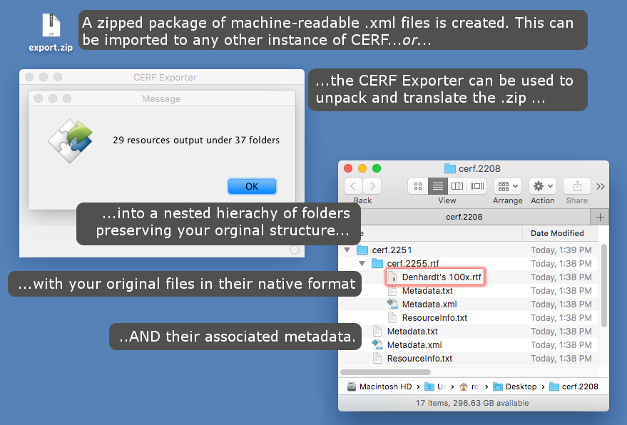The CERF Exporter in use, step 2 - The Exporter unpacks the compressed export bundle, preserving file hierarchy and metadata, including all documents in their original native formats.