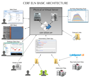 diagram of CERF server, client, and database architecture
