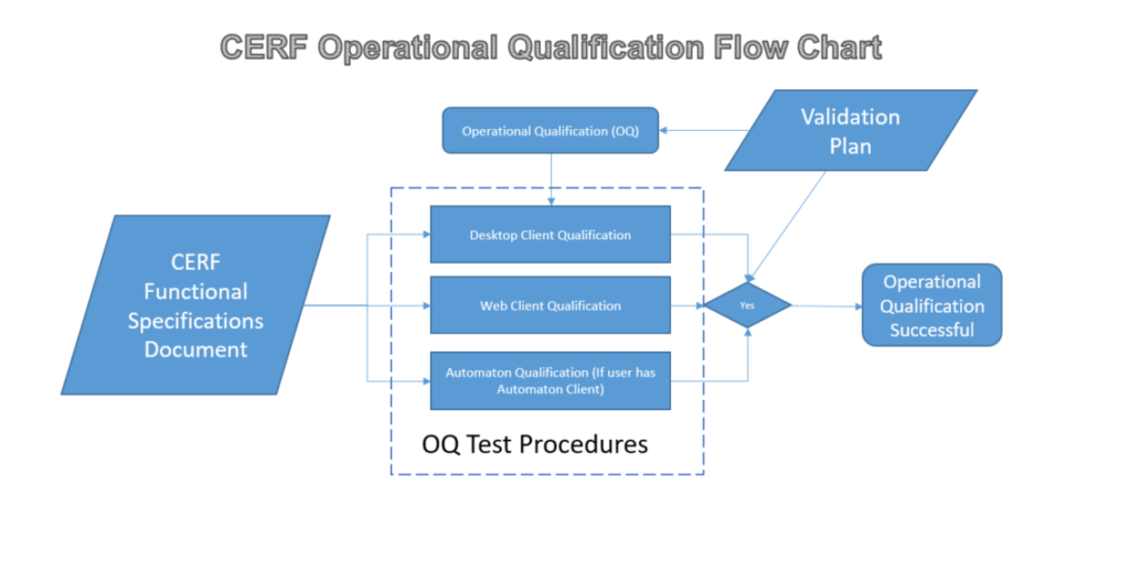 OQ Validation Flow Chart